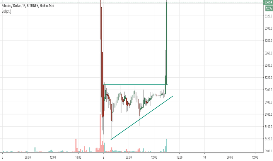 BTCUSD: took a trade based on ascending triangle