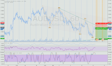 AUDUSD: AUDUSD short, end of bounce and back into low trend