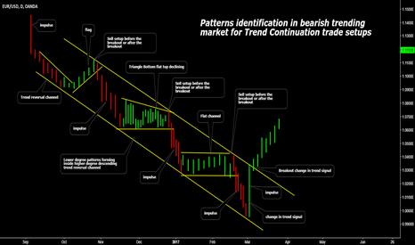 EURUSD: Patterns Identification For Trend Continuation Trade Setups