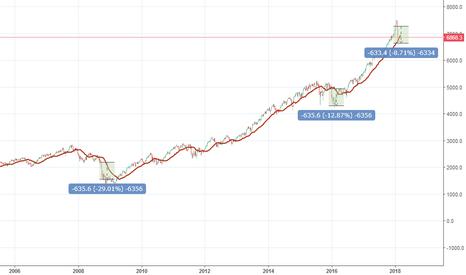 IXIC: Comparaciones de correciones entre 2008, 2011 y 2018.