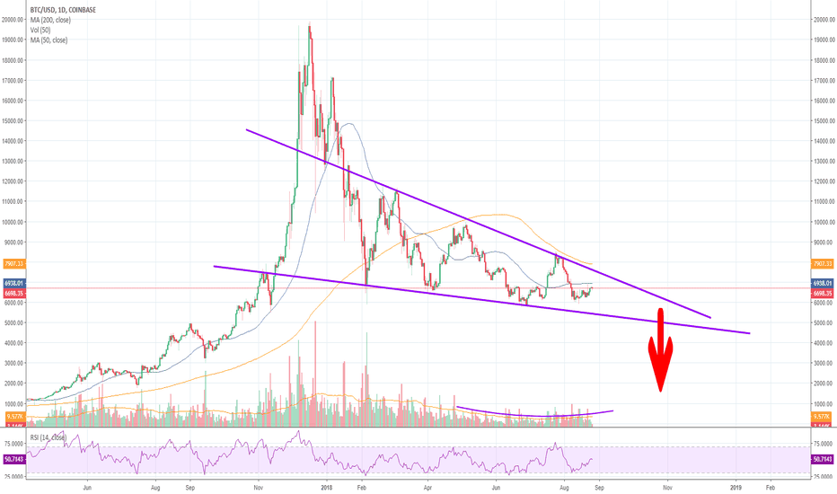 BTCUSD: BTC/USD - Descending Triangle: How low will it go?