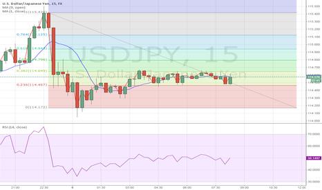USDJPY: Market indecise