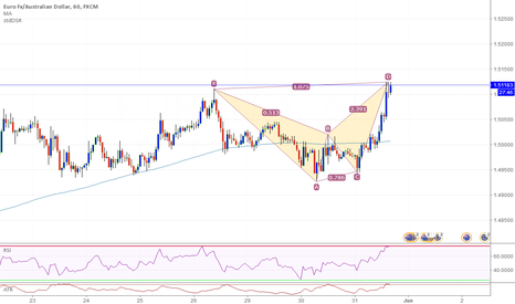 EURAUD: EUR/AUD 60 Possible Bat Pattern Completion