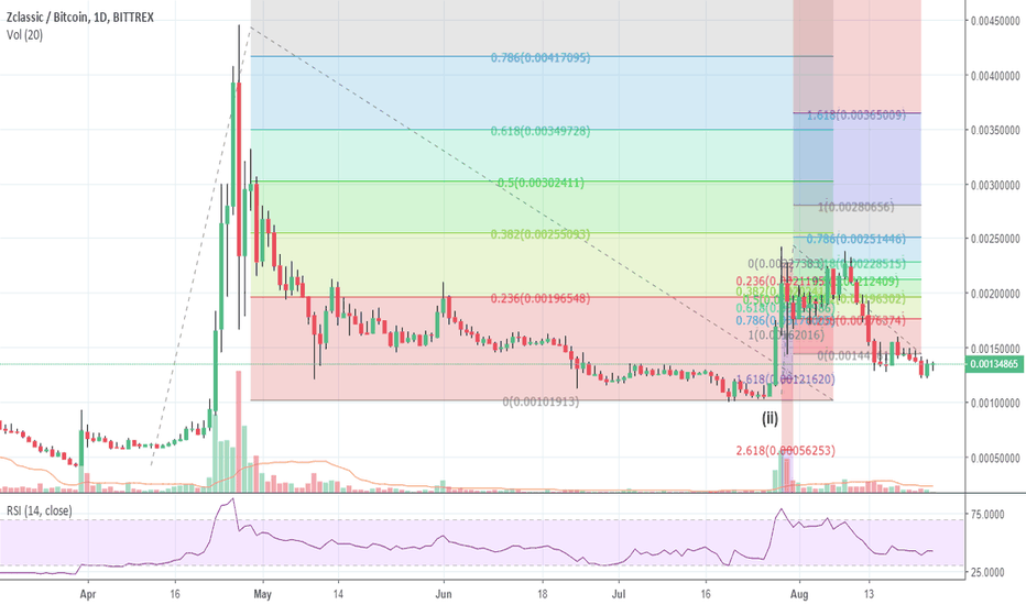 ZCLBTC: ZCL - just posted as I was having trouble sharing the link