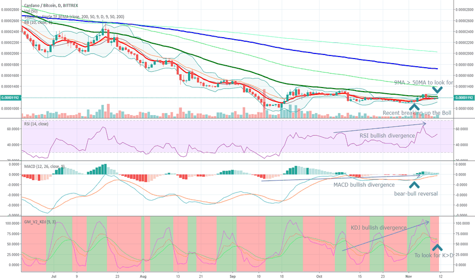 ADABTC: ADABTC Cardano indicators to look for before the next boost
