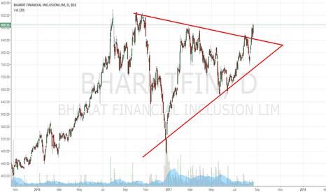 BHARATFIN: Bharat Financial - Broke the Symmetrical Triangle Channel
