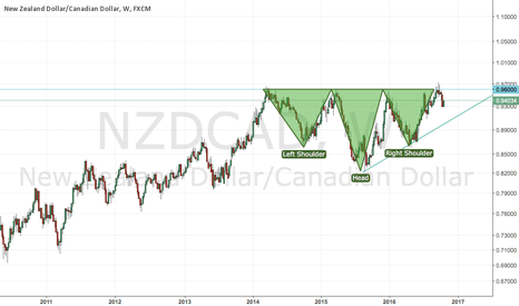 NZDCAD: NZDCAD Analysis - bullish pair