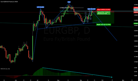 EURGBP: THESE SET UPS ARE AS CLEAR AS DAYYY