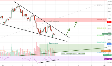 BTCUSD: BTC selling temporarily slowing down, targets for upside