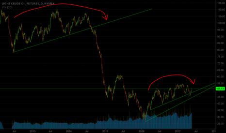 CL1!: Similar pattern showing up