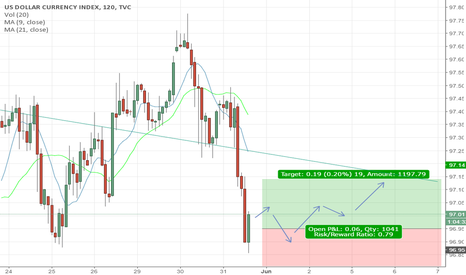 DXY: DXY finding support and prepare to rise a little