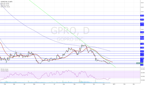 GPRO: Long position here