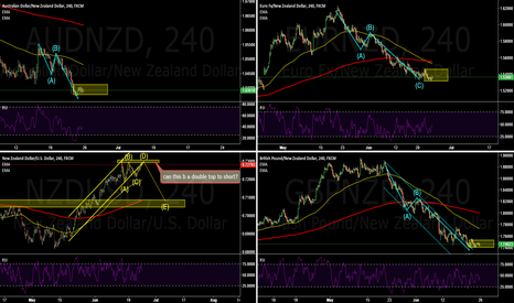 GBPNZD: THIS IS ABOUT NZD.
