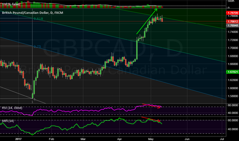 GBPCAD: Good potential on this pair