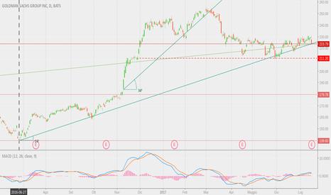 GS: Goldman Sachs Group