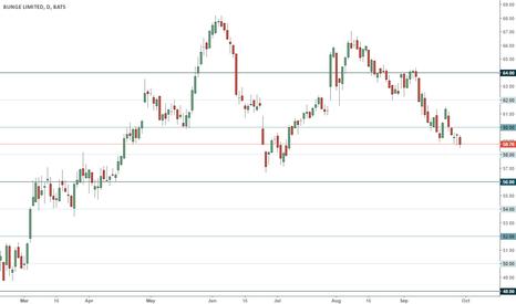 BG: BG trading range
