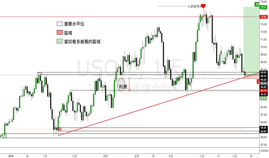 USOIL: 國際原油(美國石油)交易機會:專家們的目標不會到