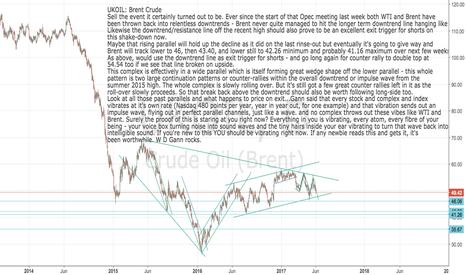 UKOIL: UKOIL: Brent Crude  -  Bad Vibrations