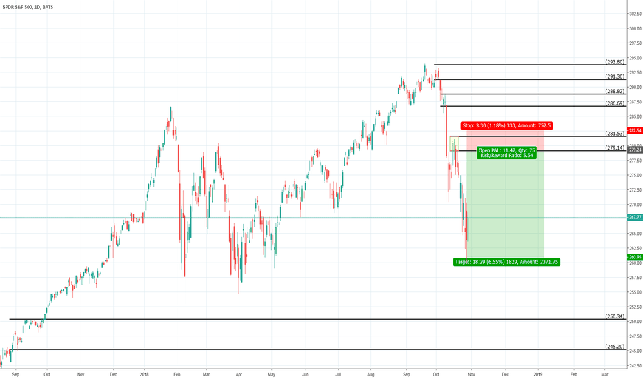 SPY: S&P 500 Speculation