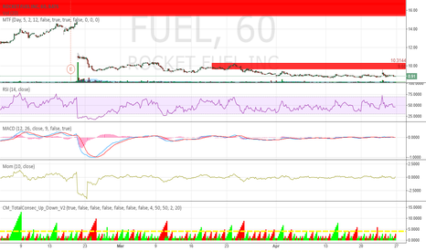 FUEL: Suply zone 9.68.