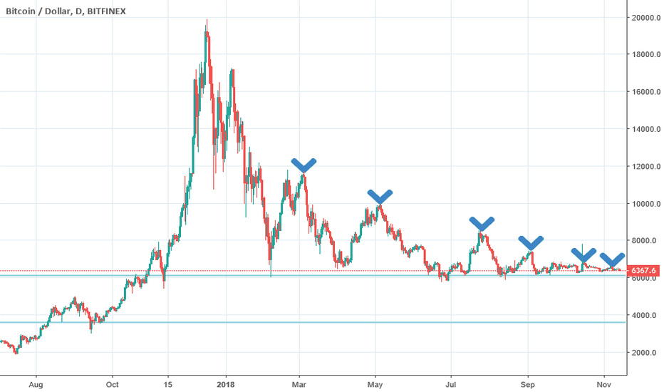 BTCUSD: Bitcoin is dangerously close to collapse