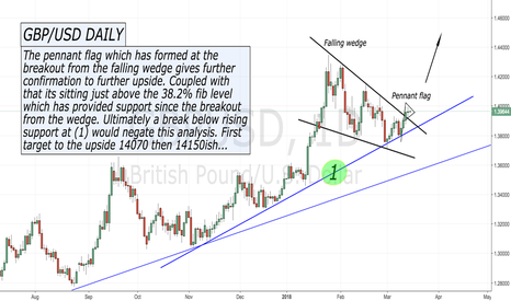 GBPUSD: A 'LONG' look at the GBP/USD...