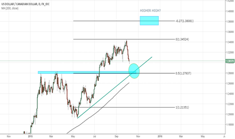 USDCAD: USDCAD BOUNCE OR BREAK?