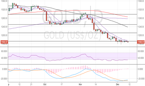 GOLD: Gold poised for correction, eyes $1190
