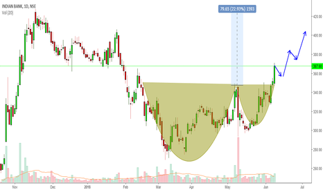 INDIANB: Indian Bank,