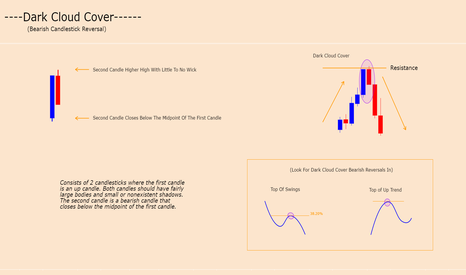 GBPNZD: DARK CLOUD COVER - CANDLE FORMATION (BEARISH REVERSAL)