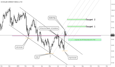 DXY: $DXY, Dollar Index Roadmap after Brexit Dust Clears - July 2016