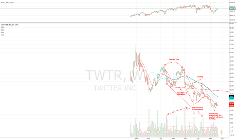 TWTR: Twitter on Verge of Breaking Down