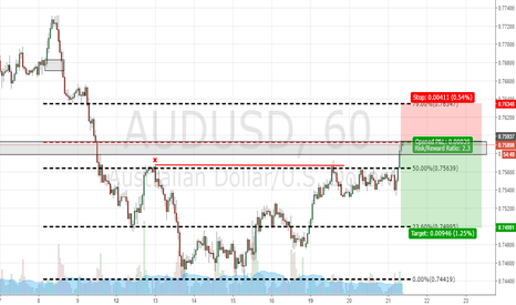 AUDUSD: AUDUSD SHORT ACTIVATED