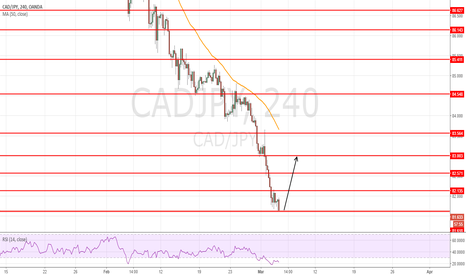 CADJPY: buy at 81.60 for target 83.00 =140pips swing