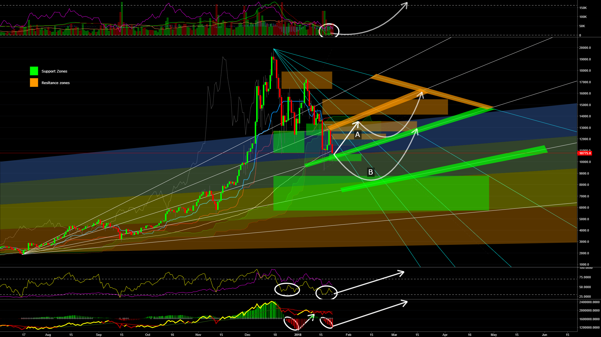 #bitcoin daily chart - Testing Bottom? Possible push ahead?