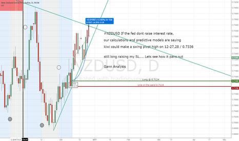 NZDUSD: NZDUSD still long Target 0.7336 if no interest rate hike
