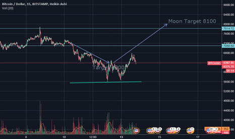 BTCUSD: As expected  target coming