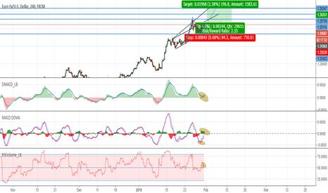 EURUSD: EURUSD 4h Strong buy fed scenario