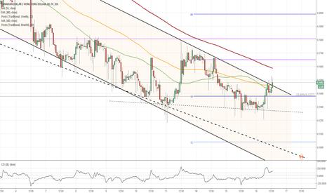 CADHKD: CAD/HKD 1H Chart: Falling Wedge