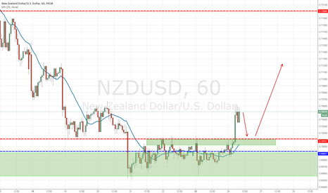 NZDUSD: NZDUSD LONG AFTER RETRACE