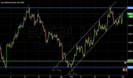 EURGBP: EURGBP 4H Sell