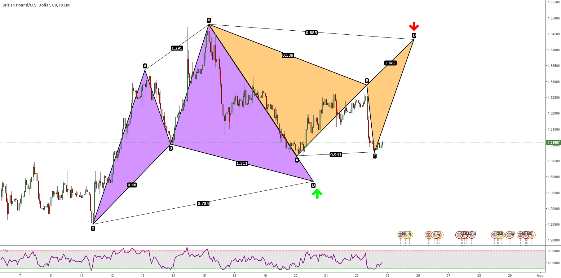 GBPUSD: Bullish Cypher - Bearish Bat - Price Trapped
