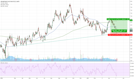 AAV: AAV reached support line