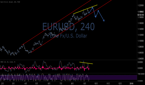 EURUSD: 欧元即将开始调整