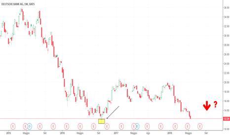 DB: Deutsche Bank si avvicina al supporto tecnico