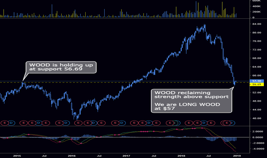 WOOD: #Long $WOOD at $56.69 support with #TeamWingtrades