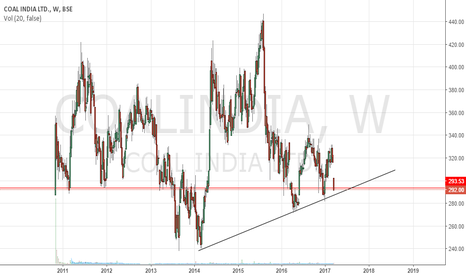 COALINDIA: Coal India - Long