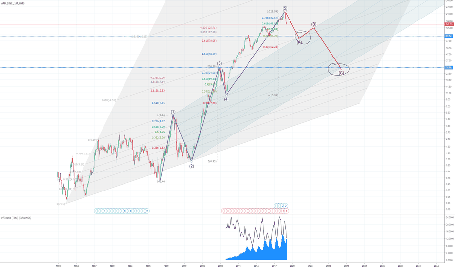 AAPL: Apple bubble burst? Decline to $90 and $30