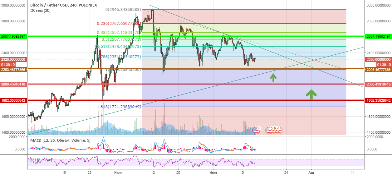 BTC correction. Strong rebound from the bottom