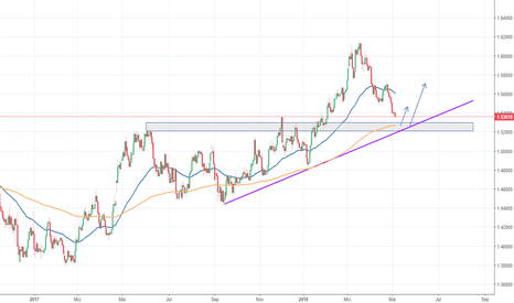 EURCAD: EUR/CAD - Interessanter Support in Reichweite